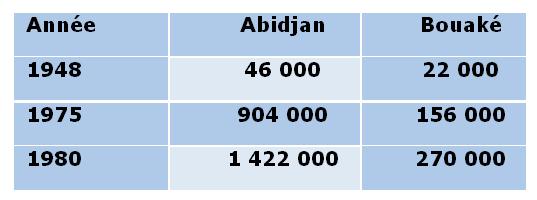 Tableau 1: Progression de la population des deux Capitales d'alors : Abidjan et Bouaké