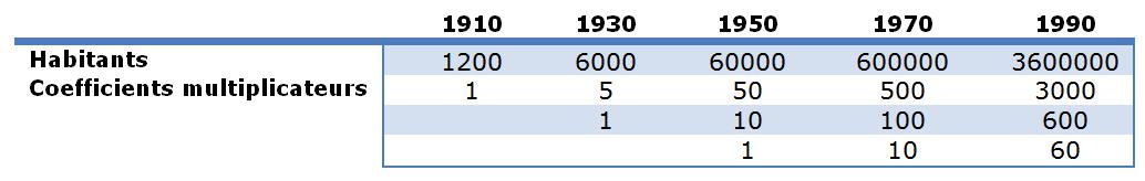 Tableau 3: Schéma de croissance démographique.  Source: Hearinger (1979)