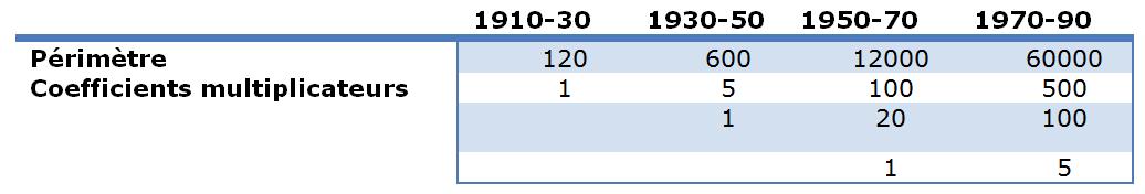 Tableau 4: Schéma de croissance spatiale.  Source: Hearinger (1976)